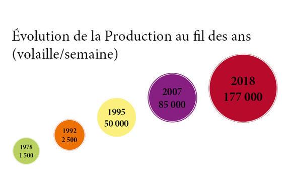 1993, début des exportations en Suisse